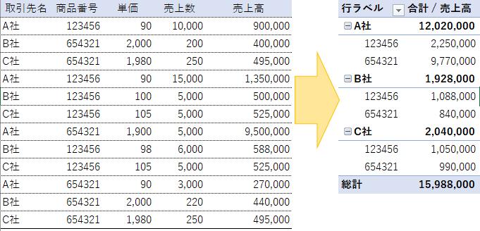 エクセルで2個以上の項目を集計したい表はピボットテーブルが最速
