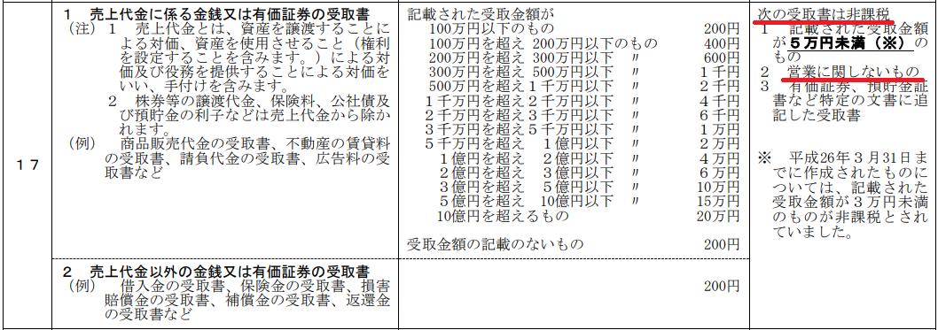 印紙税 税額表