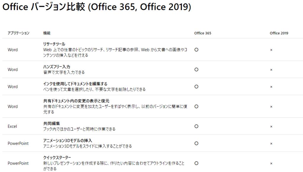 MicrosoftのOfficeバージョン比較表