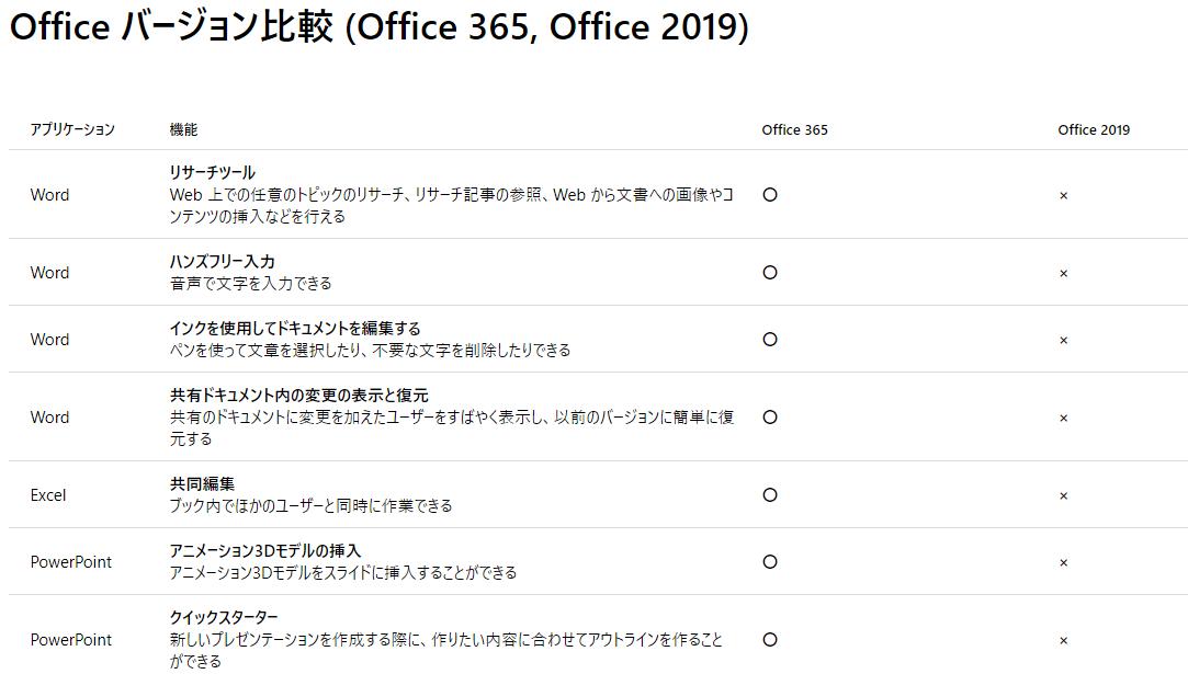 Office365とパッケージ版の比較
