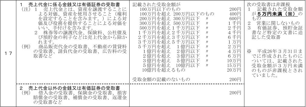 収入印紙税額表 売上 抜粋