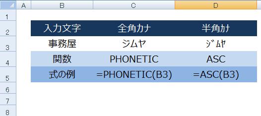 エクセルでASC関数とPHONETIC関数を使って半角カナに自動変換する方法